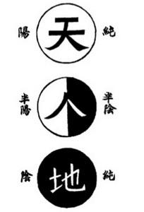 שלושת הכוחות של הטאי צ'י